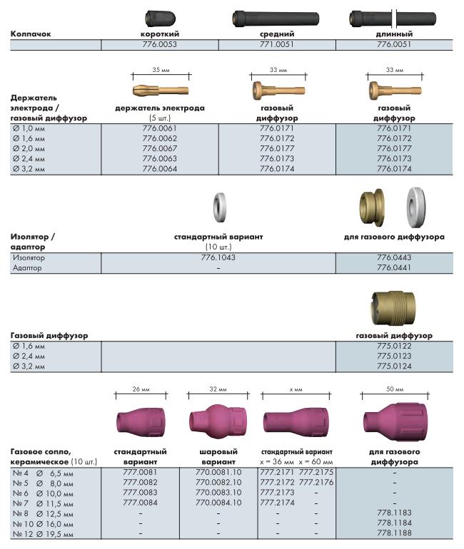 Расходные материалы для горелок ABITIG GRIP 150 150F 260W