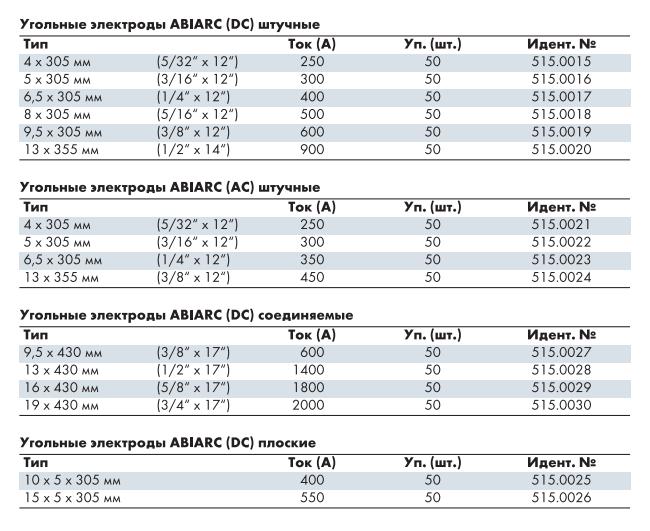 Спецификация угольных электродов ABIARC