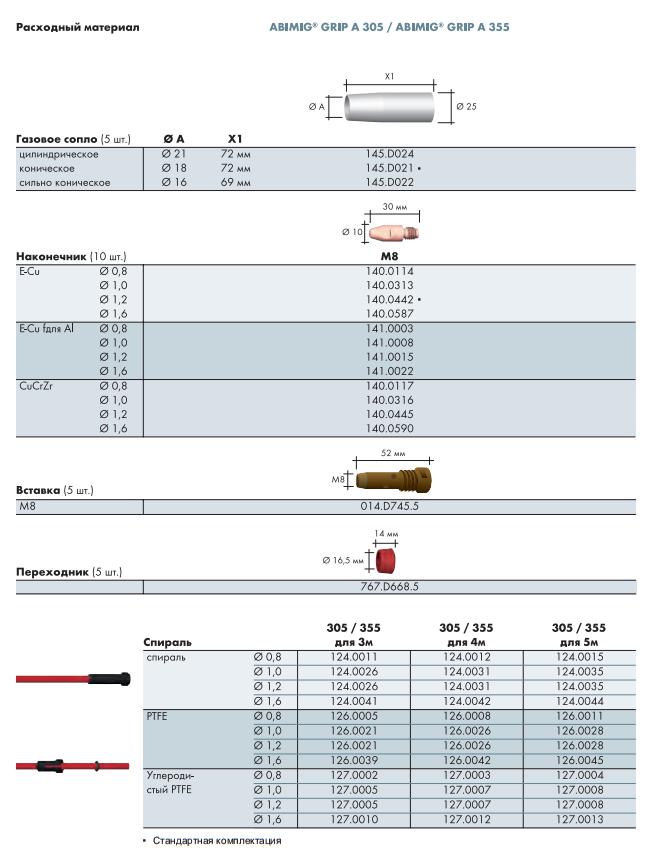 Расходные материалы для ABIMIG GRIP A 305 LW, A 355 LW