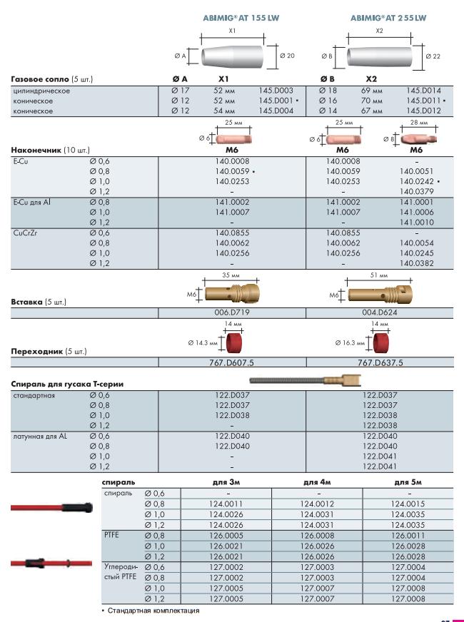 Расходные материалы для ABIMIG AT 155 LW, AT 255 LW