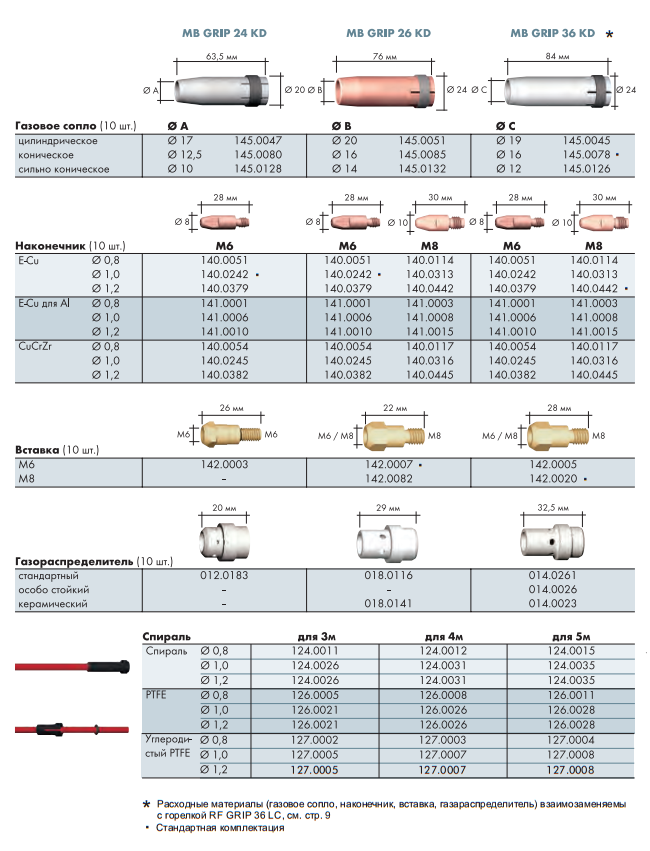 Расходные материалы для Abicor Binzel MB GRIP 24 KD, 26 KD, 36 KD