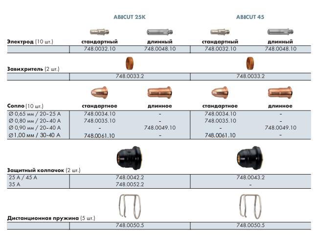 Расходные материалы для ABICUT 25K и ABICUT 45