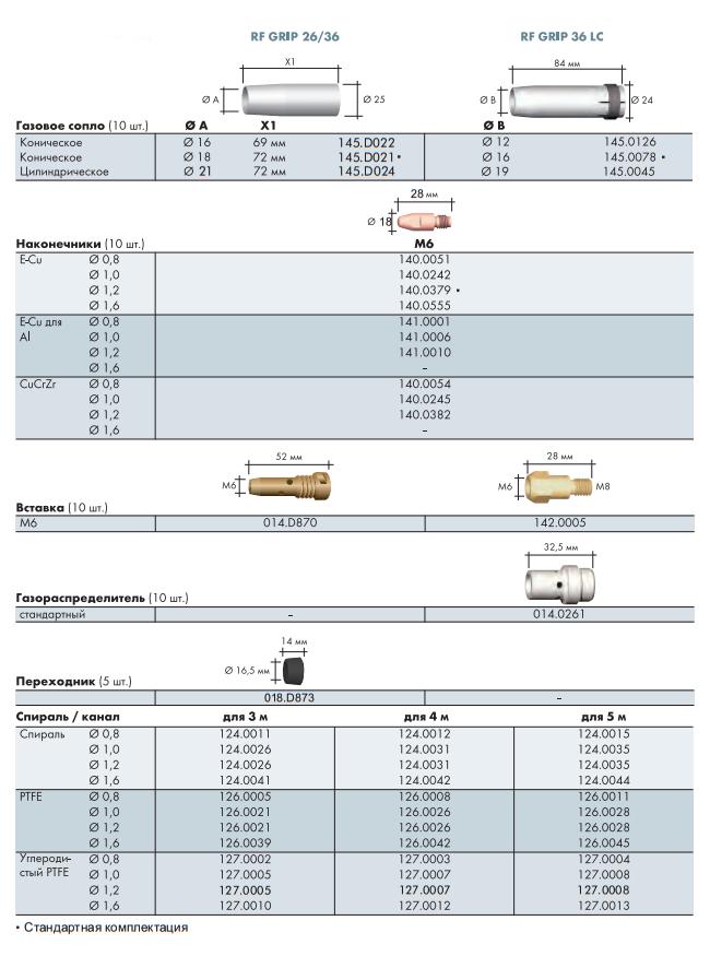 Расходные материалы RF GRIP 26, RF GRIP 36, RF GRIP 36LC