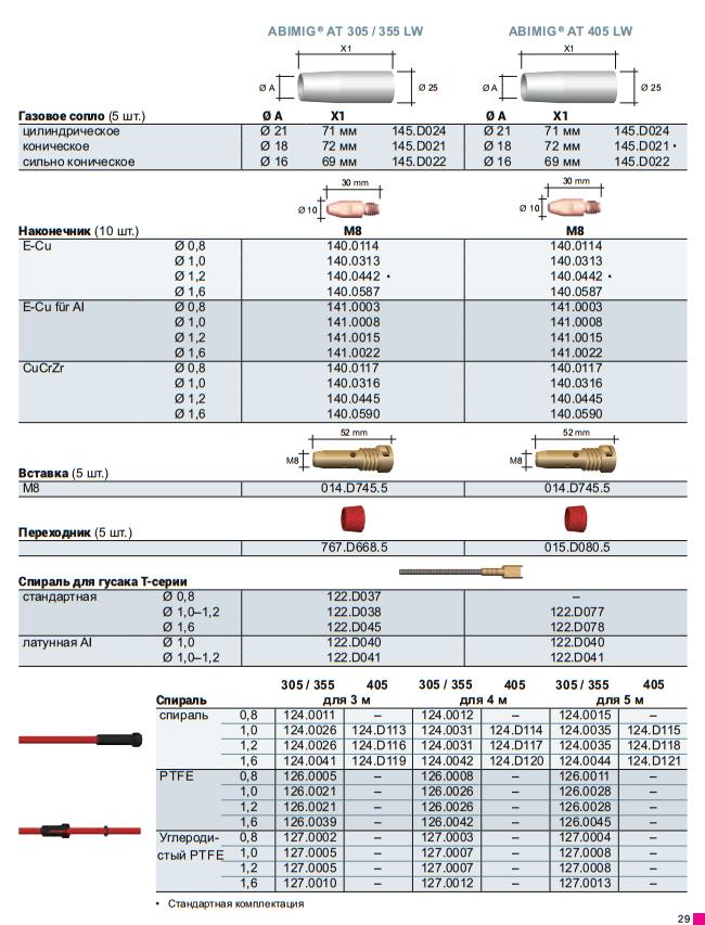 Расходные материалы для ABIMIG AT 305 LW, AT 355 LW, AT 405 LW