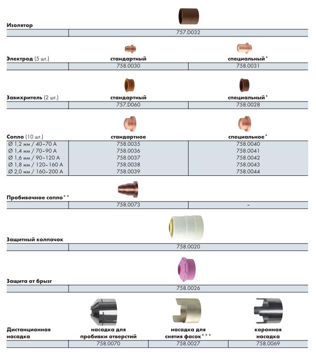 Расходные материалы ABIPLAS CUT 200 W / MT