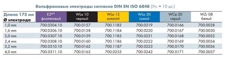 Вольфрамовые электроды согласно DIN EN ISO 6848