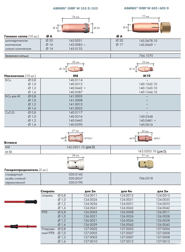 Расходные материалы для ABIMIG GRIP W 555 D, 555, 605 D, 605