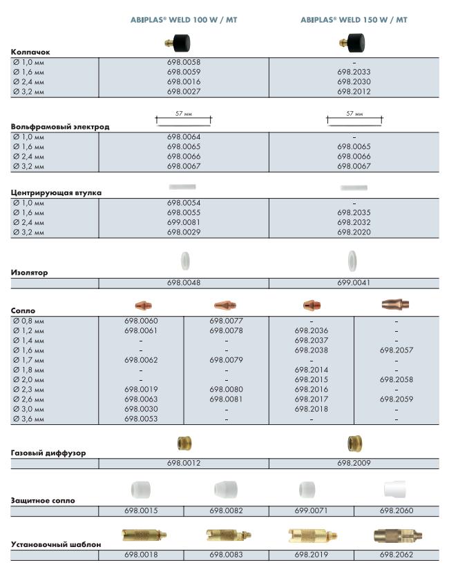 Расходные материалы для ABIPLAS WELD 100W, 100W MT, 150W, 150W MT