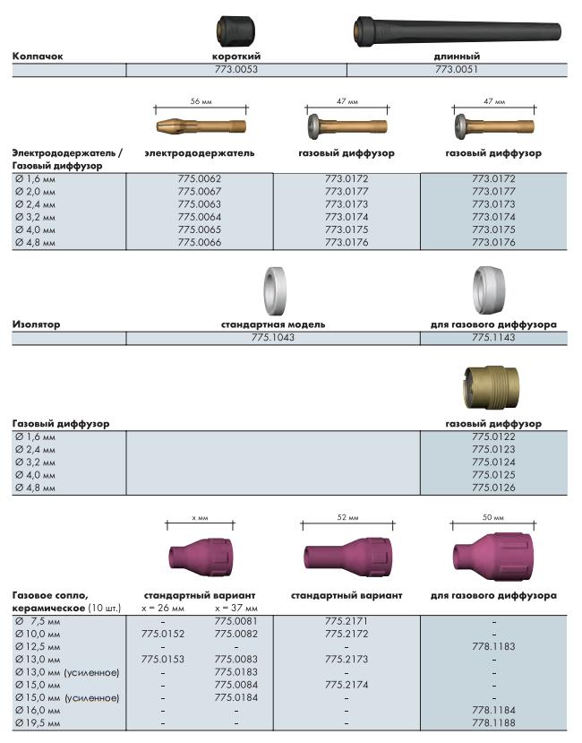 Расходные материалы для ABITIG GRIP 200 200F 450W 450W SC