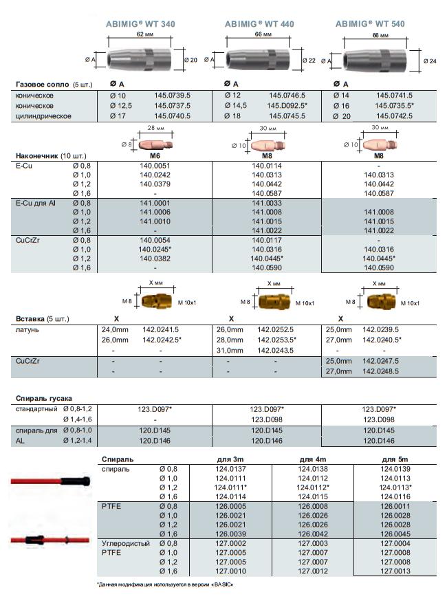 Расходные материалы для ABIMIG WT 340, 440, 540