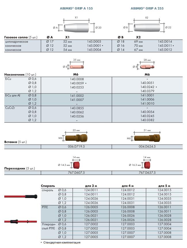 Расходные материалы для ABIMIG GRIP A 155 LW, A 255 LW
