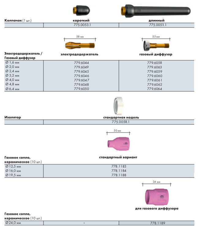 Расходные материалы для горелки ABITIG GRIP 500W