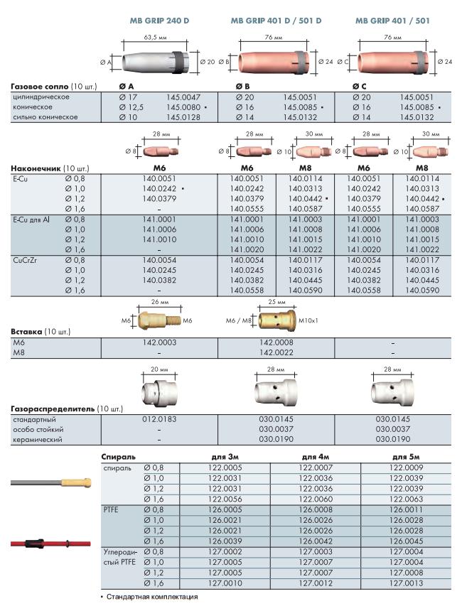 Расходные материалы для Abicor Binzel MB GRIP 240 D, 401 D, 401, 501 D, 501